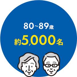 80~89歳約6,000名
